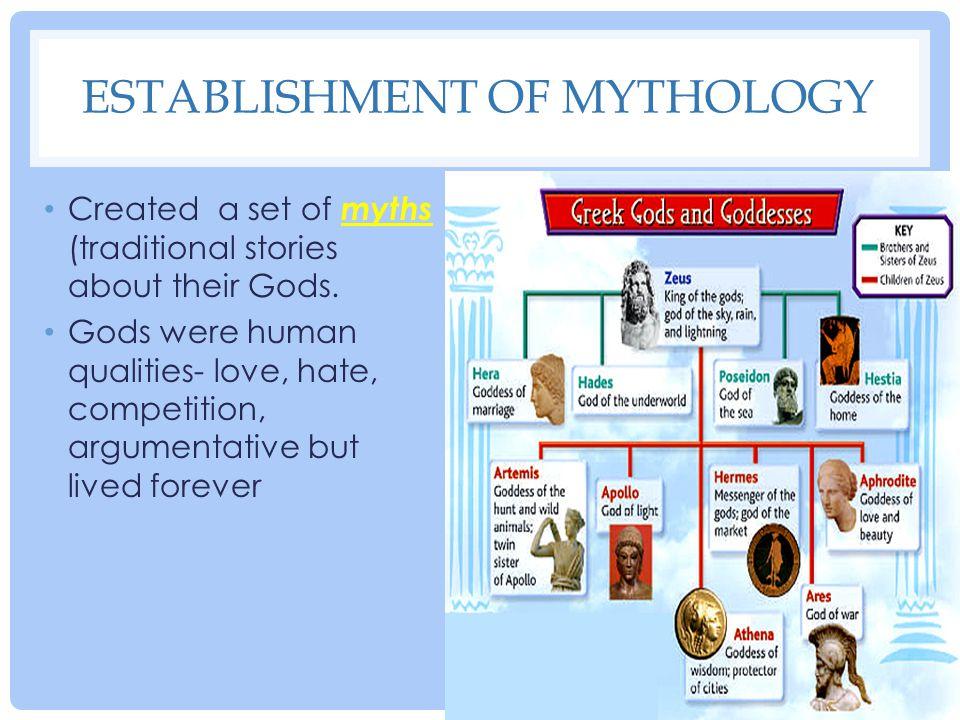 Establishment of Mythology