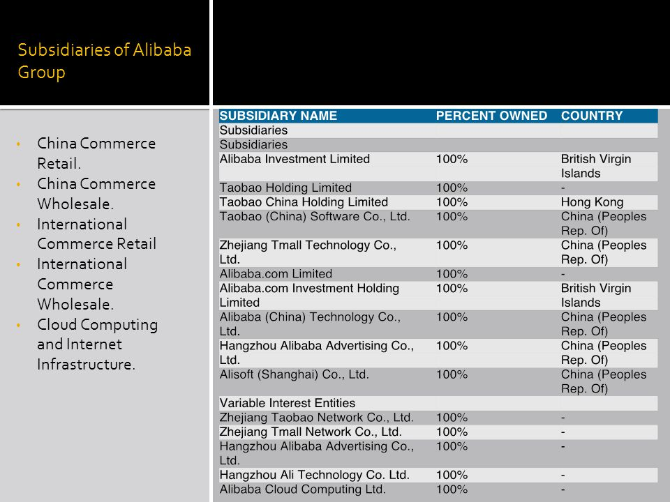 Subsidiaries of Alibaba Group