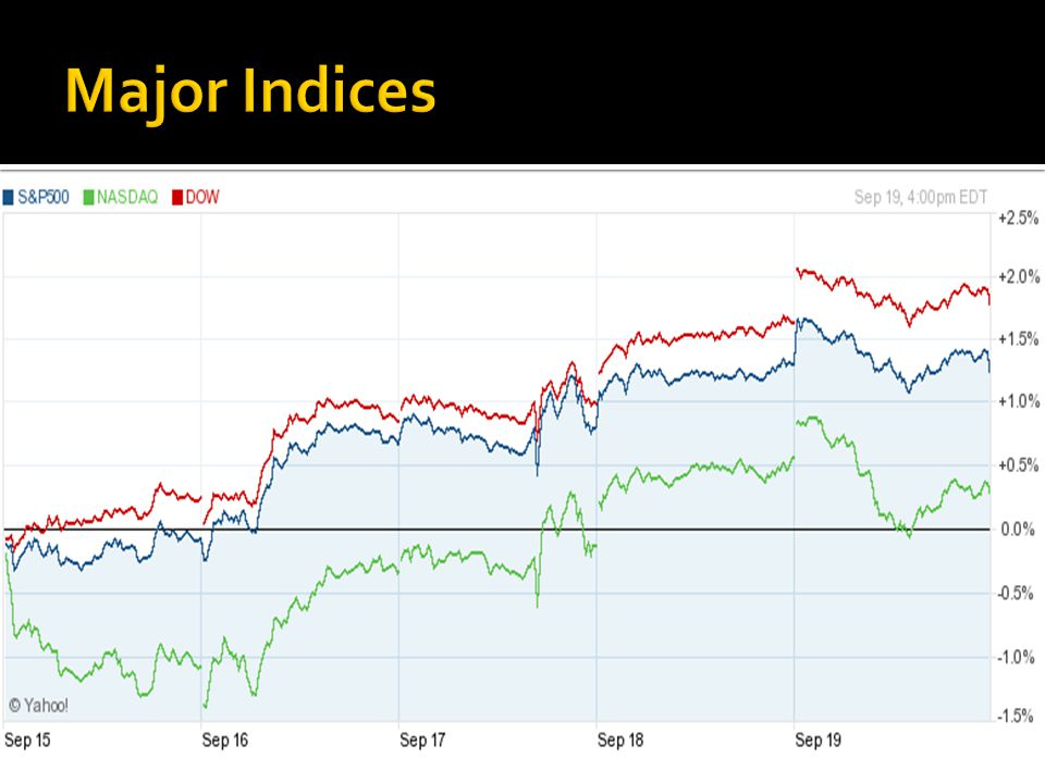 Major Indices