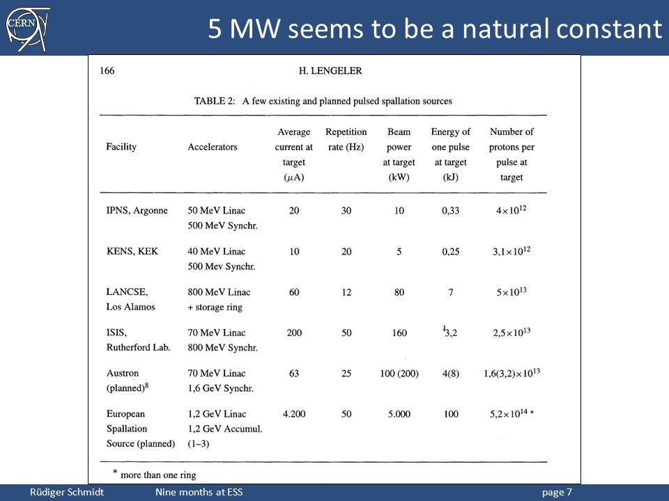 5 MW seems to be a natural constant