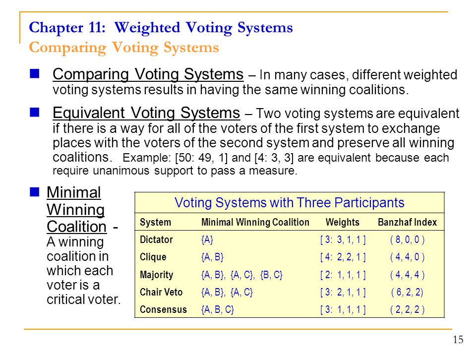 Chapter 11: Weighted Voting Systems Comparing Voting Systems