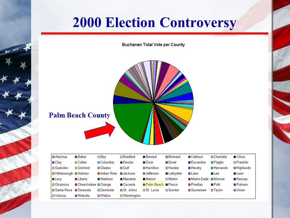 2000 Election Controversy Palm Beach County