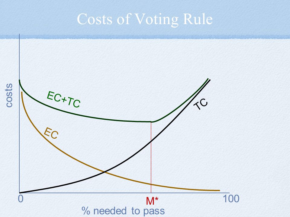 Costs of Voting Rule costs EC EC+TC TC 100 M* % needed to pass