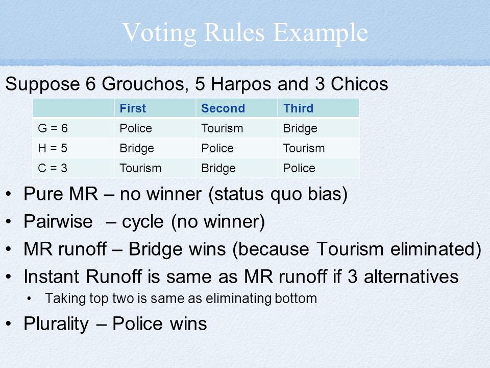 Voting Rules Example Suppose 6 Grouchos, 5 Harpos and 3 Chicos