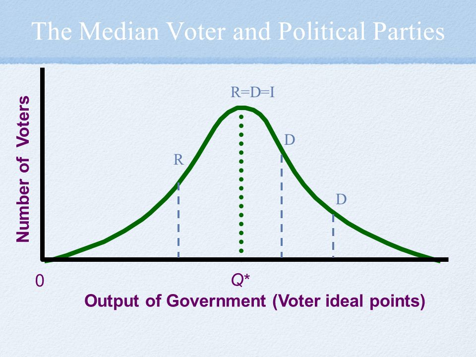 The Median Voter and Political Parties