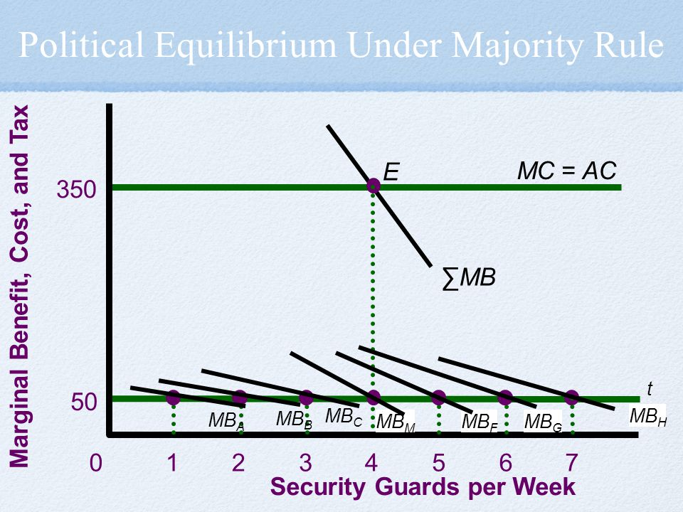 Political Equilibrium Under Majority Rule