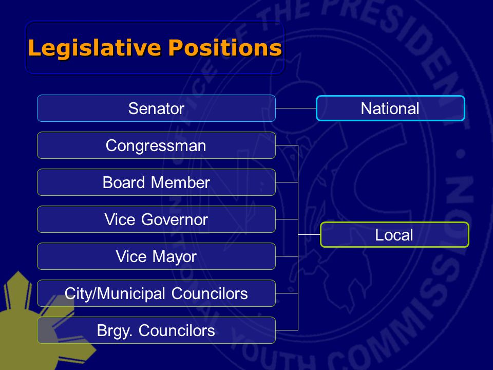 Legislative Positions