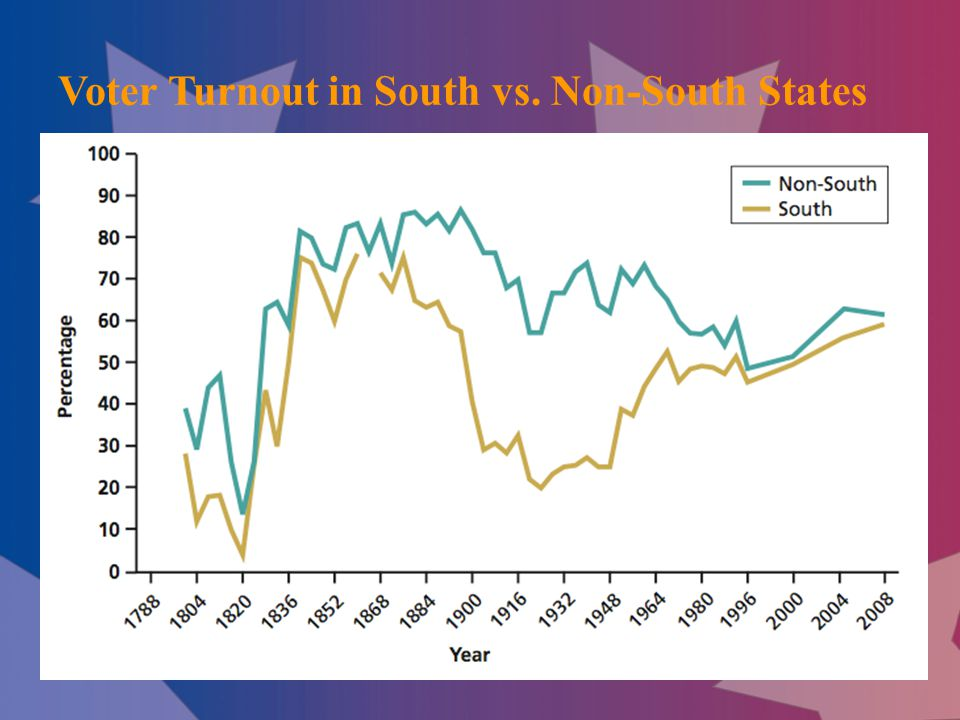 Voter Turnout in South vs. Non-South States