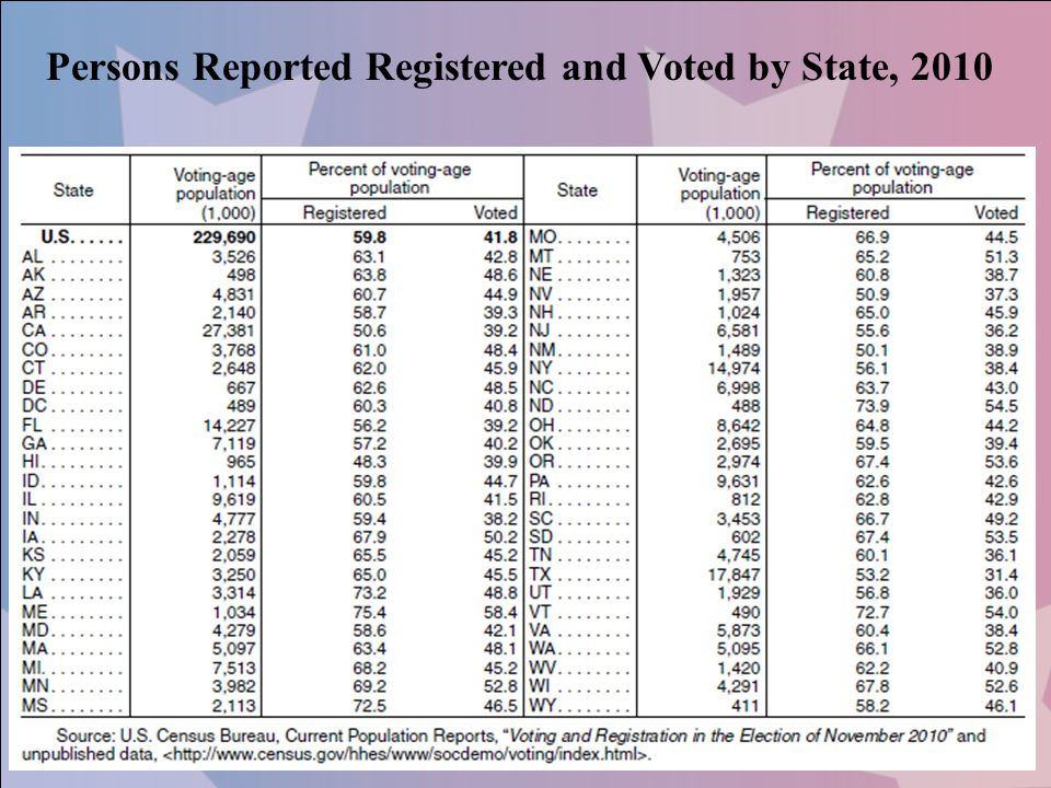 Persons Reported Registered and Voted by State, 2010
