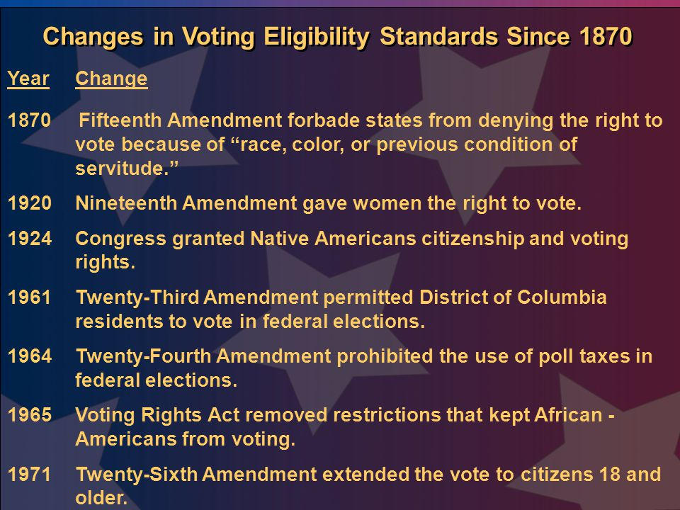 Changes in Voting Eligibility Standards Since 1870
