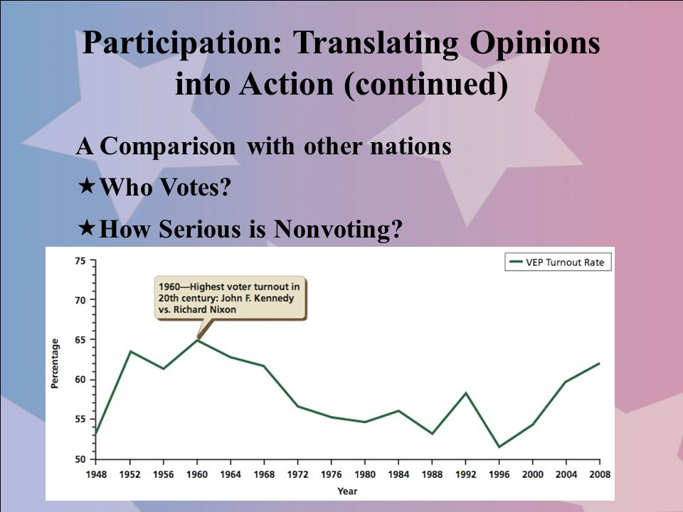 Participation: Translating Opinions into Action (continued)