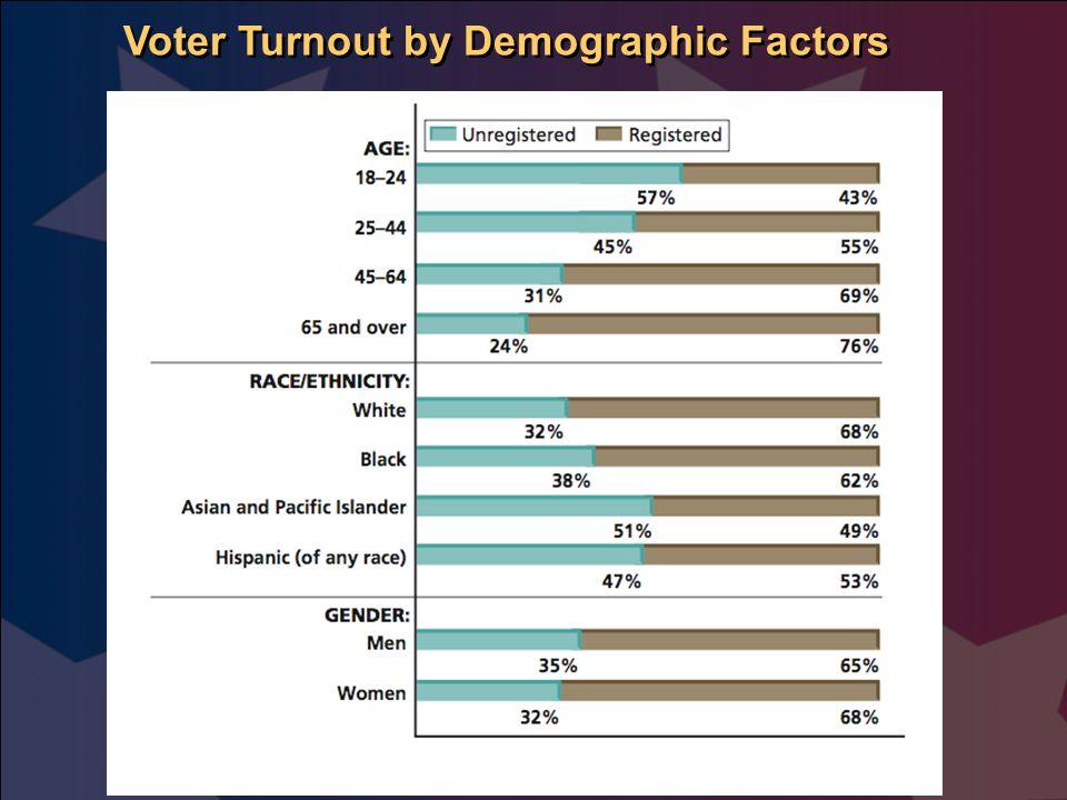 Voter Turnout by Demographic Factors