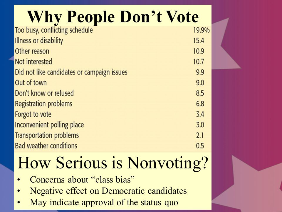 How Serious is Nonvoting