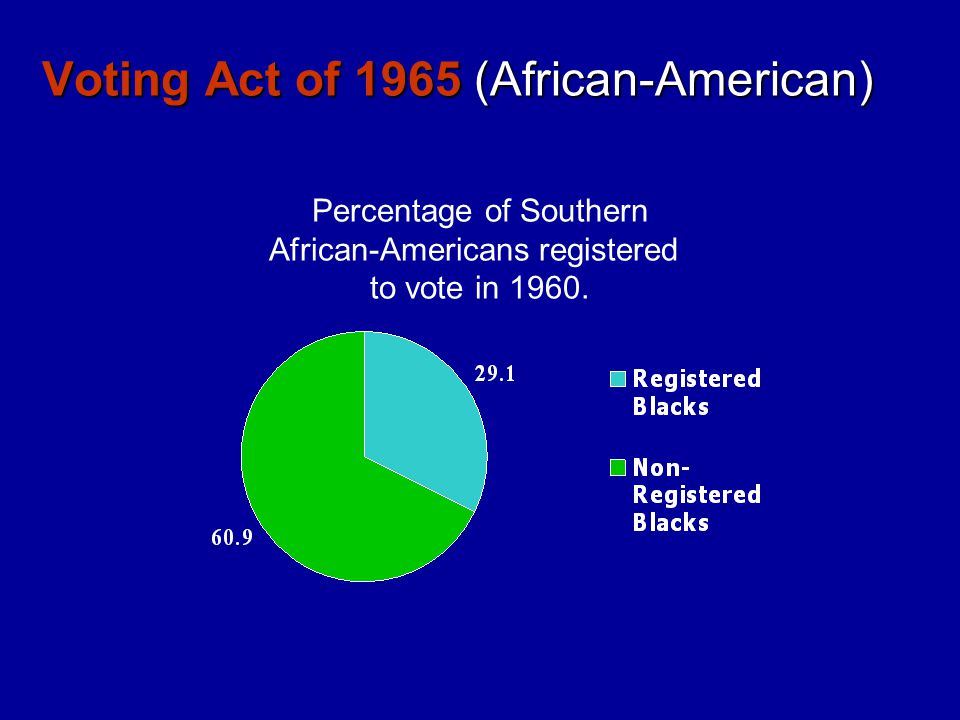 Voting Act of 1965 (African-American)