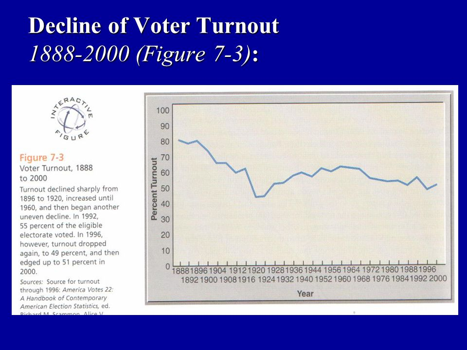Decline of Voter Turnout 1888-2000 (Figure 7-3):
