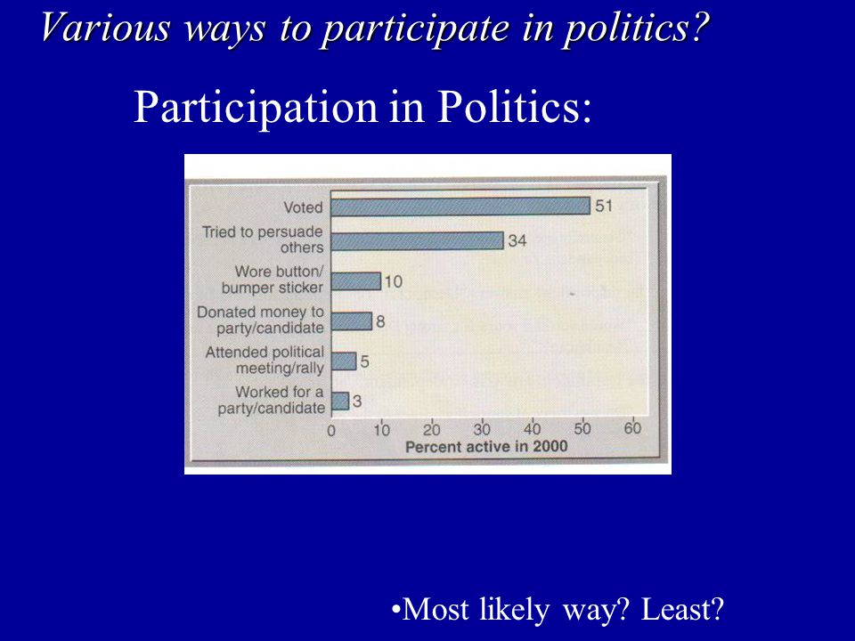 Various ways to participate in politics