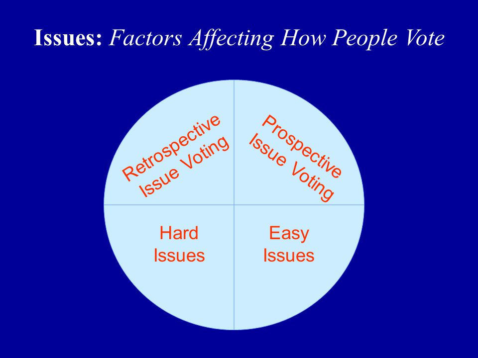 Issues: Factors Affecting How People Vote