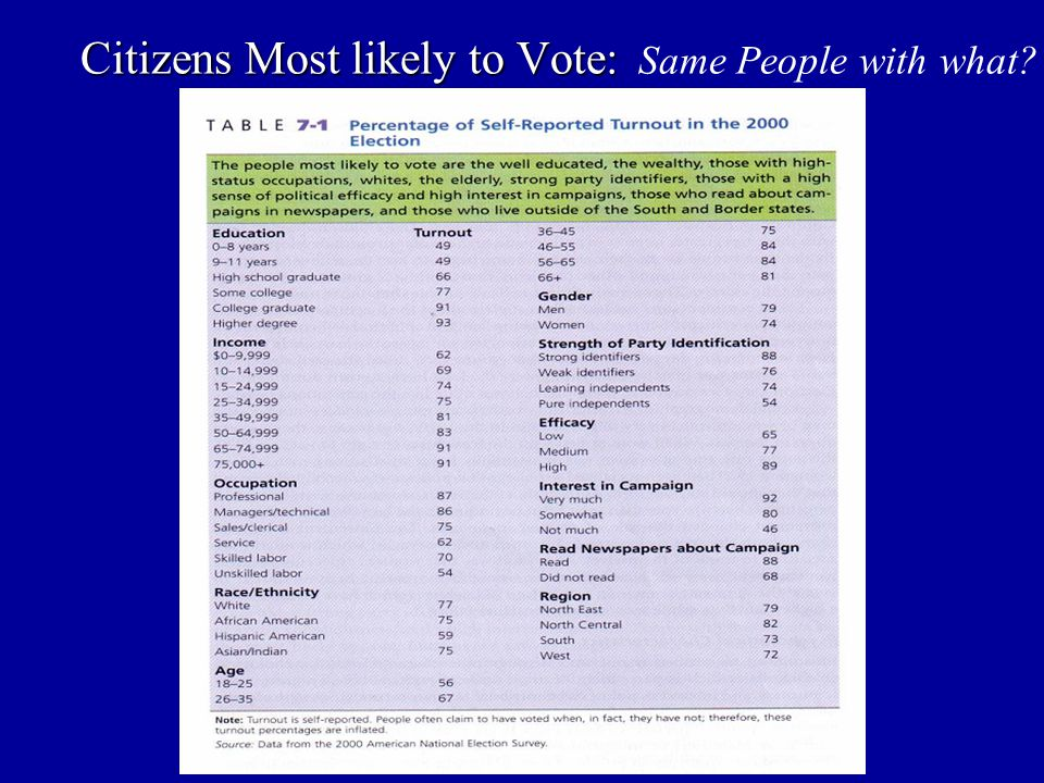 Citizens Most likely to Vote: