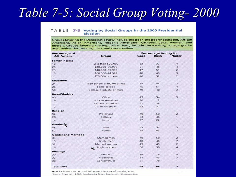 Table 7-5: Social Group Voting- 2000