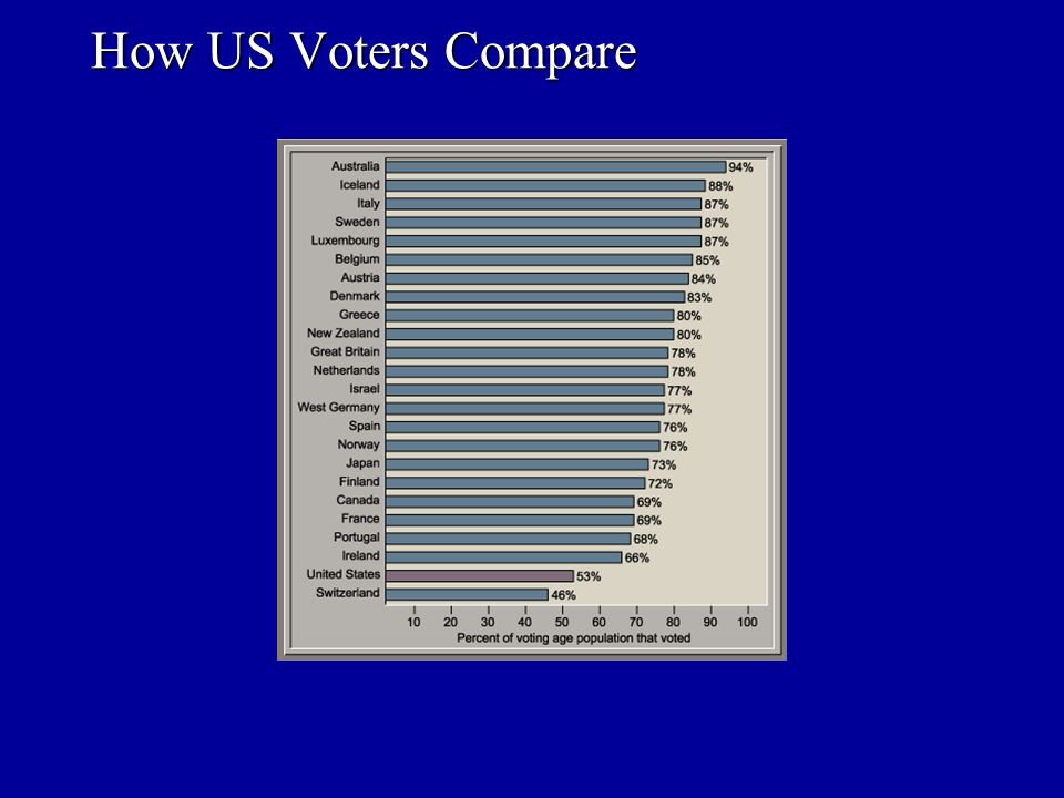 How US Voters Compare 7-1d Voter Turnout
