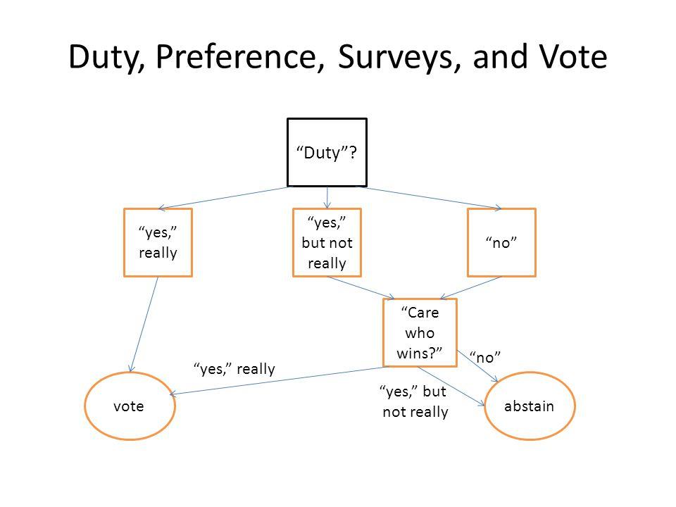 Duty, Preference, Surveys, and Vote
