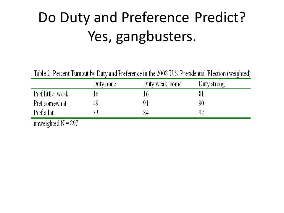 Do Duty and Preference Predict Yes, gangbusters.