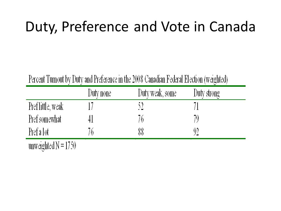 Duty, Preference and Vote in Canada