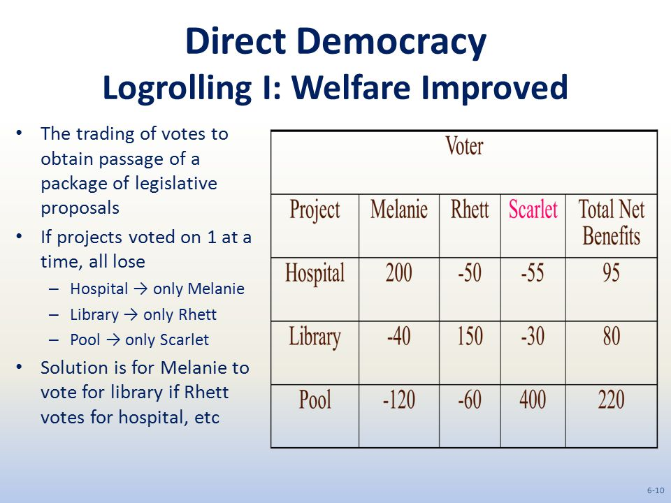 Direct Democracy Logrolling I: Welfare Improved