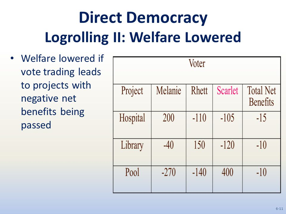 Direct Democracy Logrolling II: Welfare Lowered