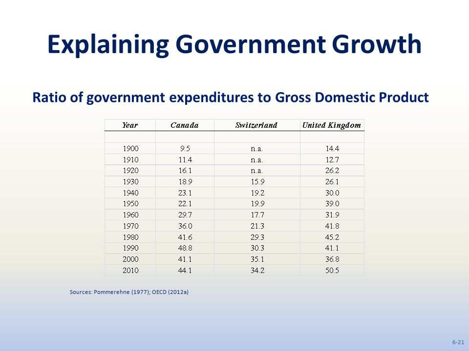 Explaining Government Growth