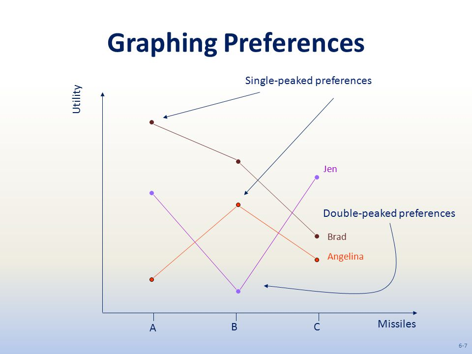 Graphing Preferences Single-peaked preferences Utility