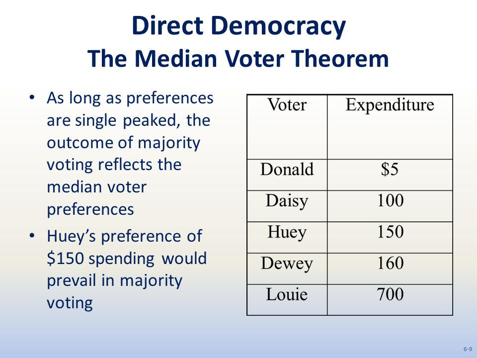 Direct Democracy The Median Voter Theorem