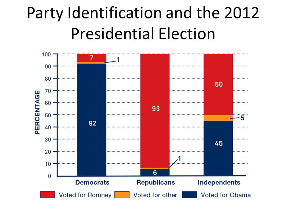 Party Identification and the 2012 Presidential Election