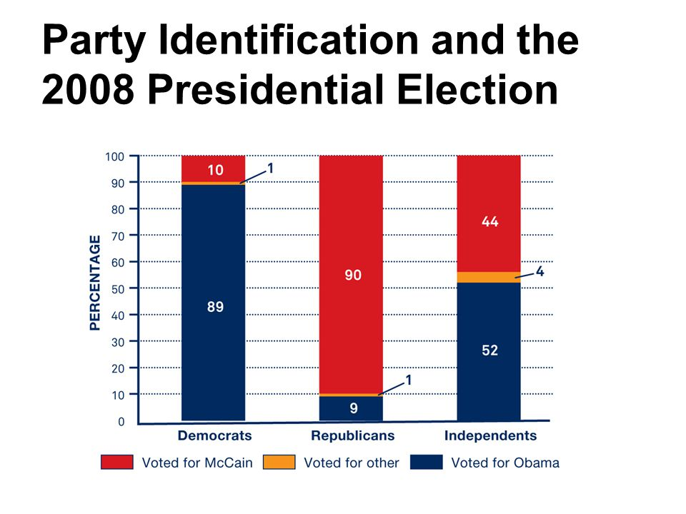 Party Identification and the 2008 Presidential Election