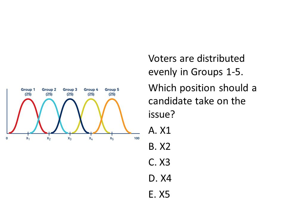 Voters are distributed evenly in Groups 1-5.