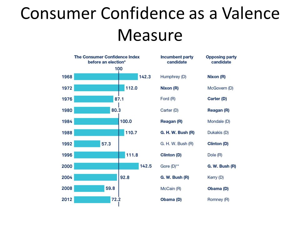 Consumer Confidence as a Valence Measure