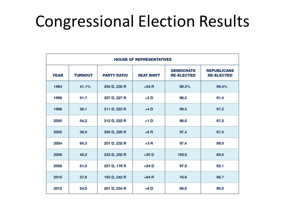 Congressional Election Results