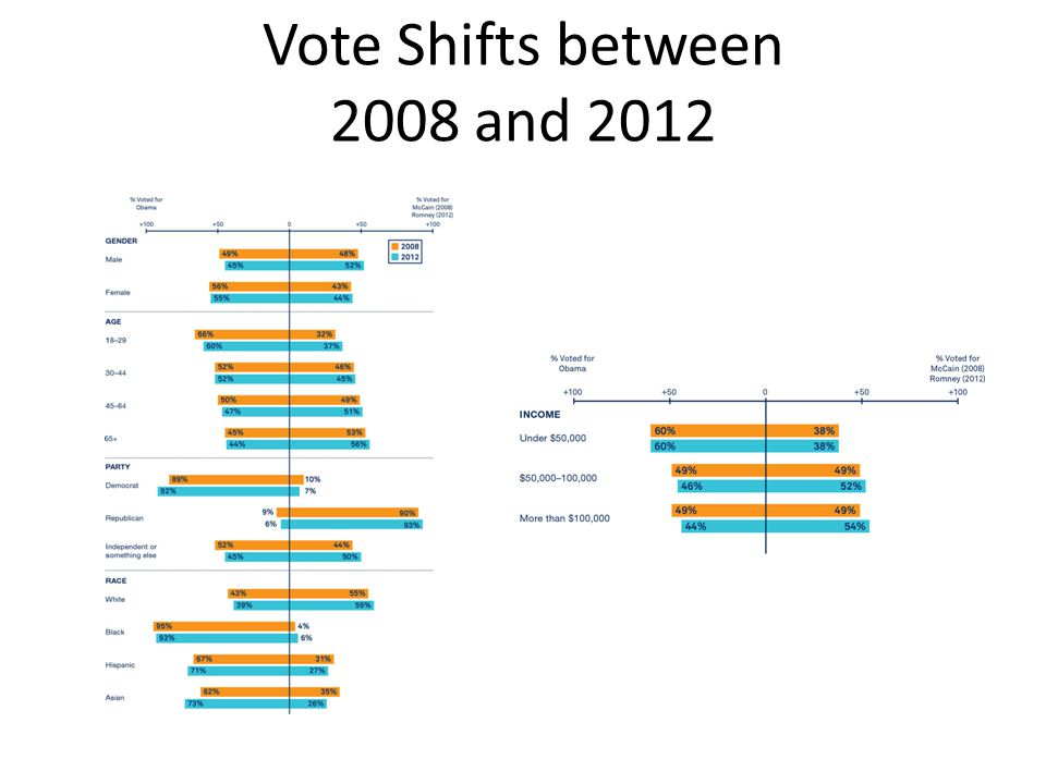 Vote Shifts between 2008 and 2012