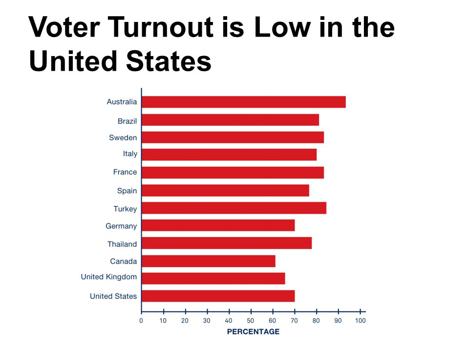 Voter Turnout is Low in the United States