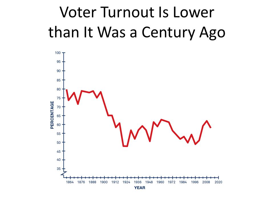 Voter Turnout Is Lower than It Was a Century Ago