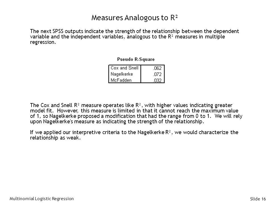 Measures Analogous to R²