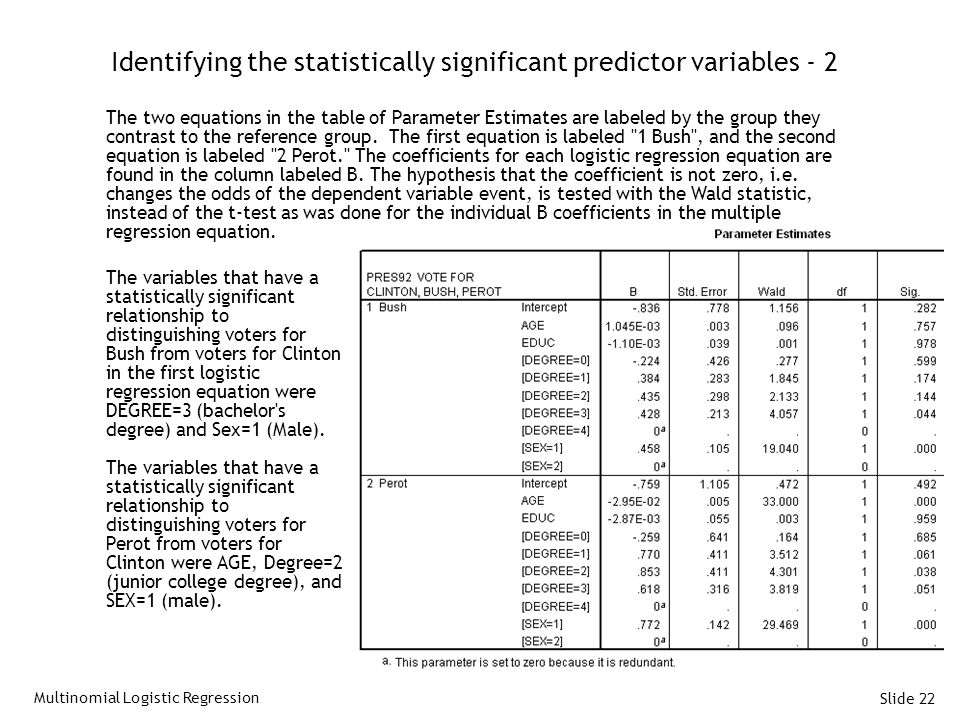 Identifying the statistically significant predictor variables - 2