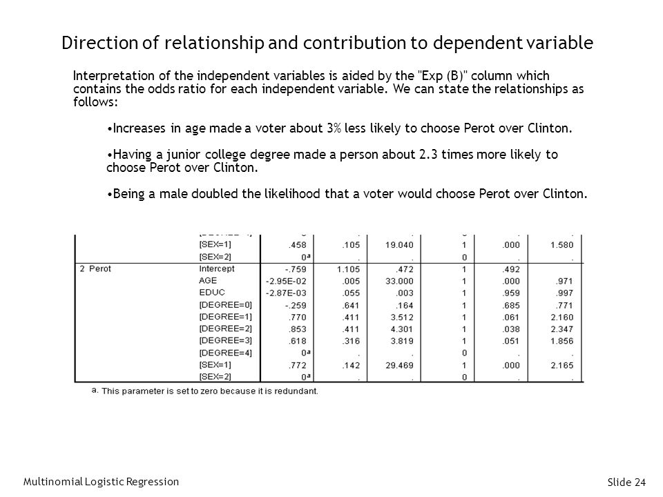 Direction of relationship and contribution to dependent variable