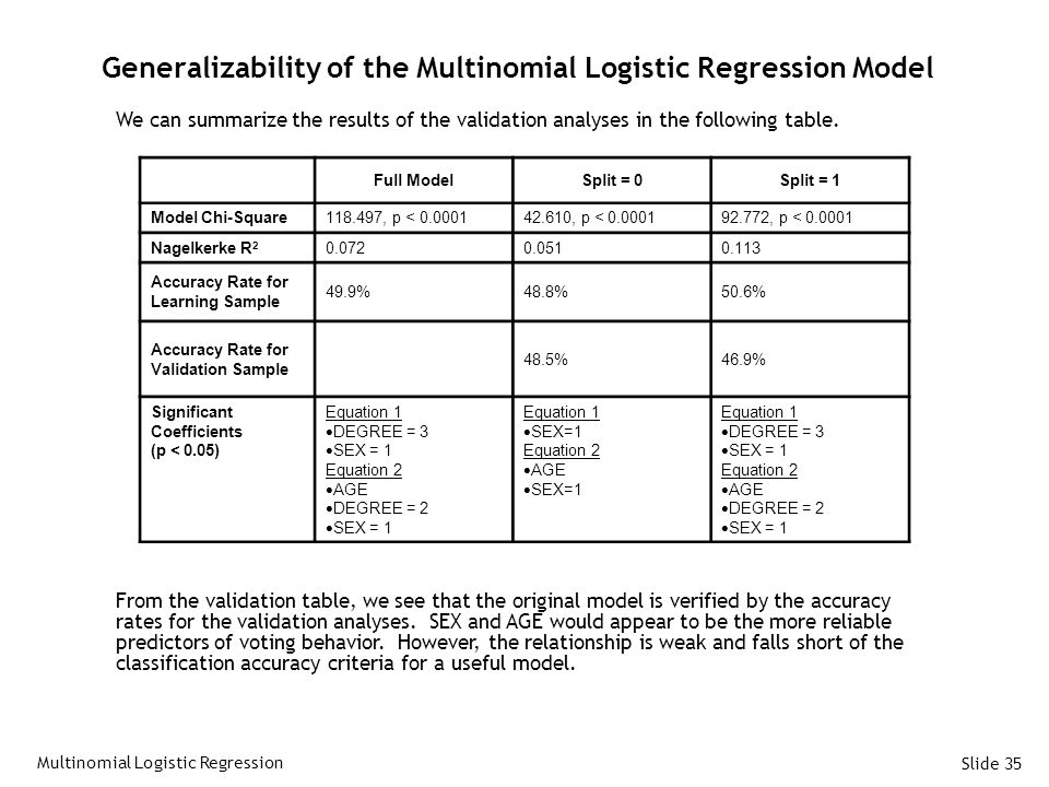 Generalizability of the Multinomial Logistic Regression Model