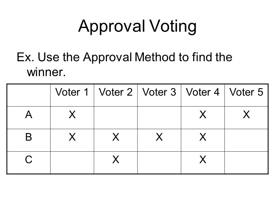 Approval Voting Ex. Use the Approval Method to find the winner.