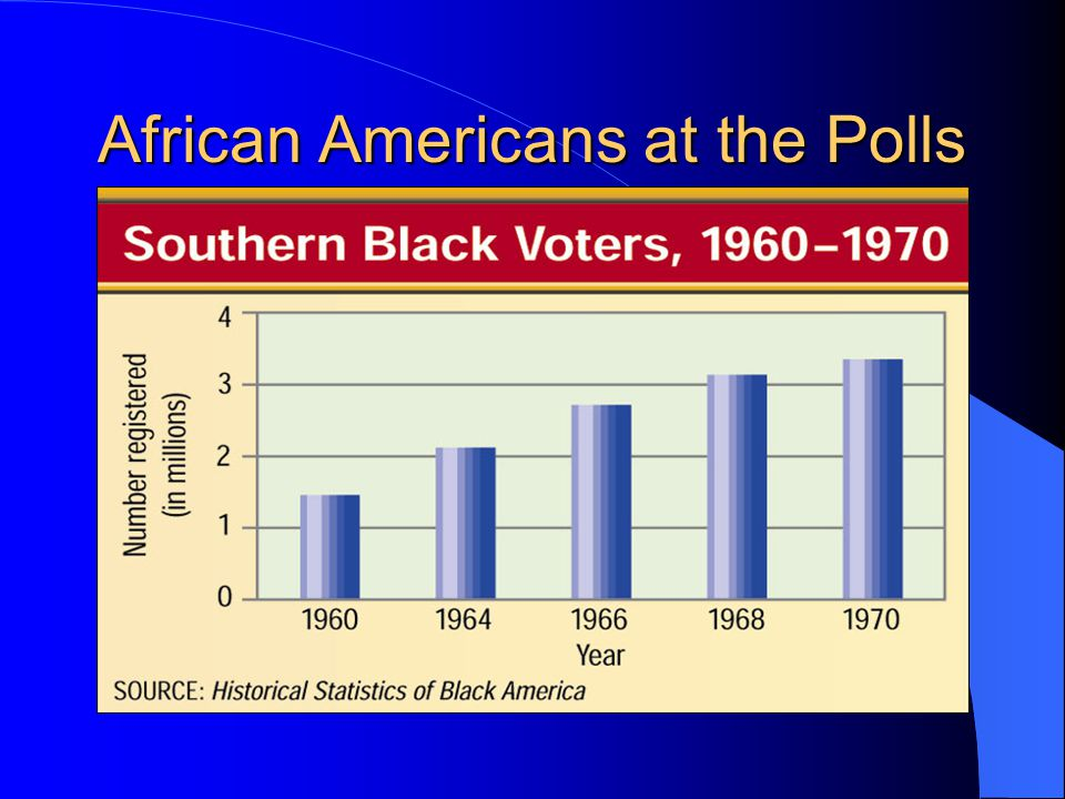 African Americans at the Polls