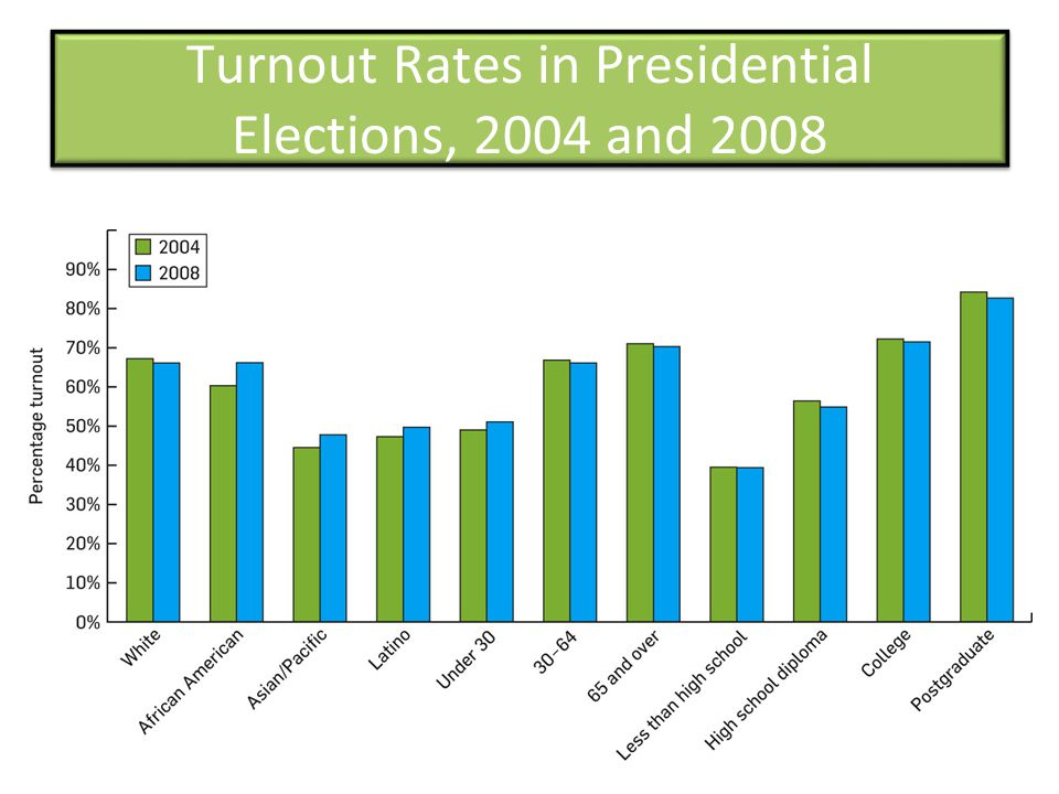 Turnout Rates in Presidential Elections, 2004 and 2008
