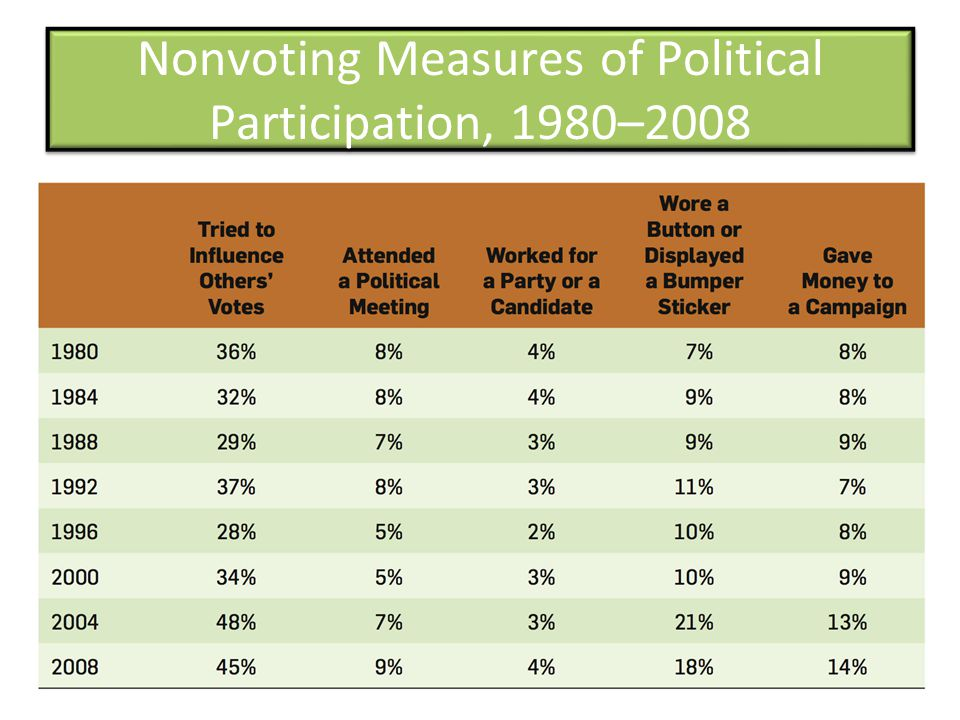Nonvoting Measures of Political Participation, 1980–2008