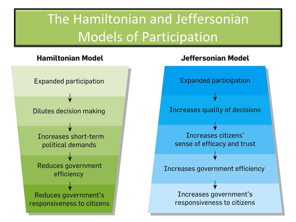 The Hamiltonian and Jeffersonian Models of Participation