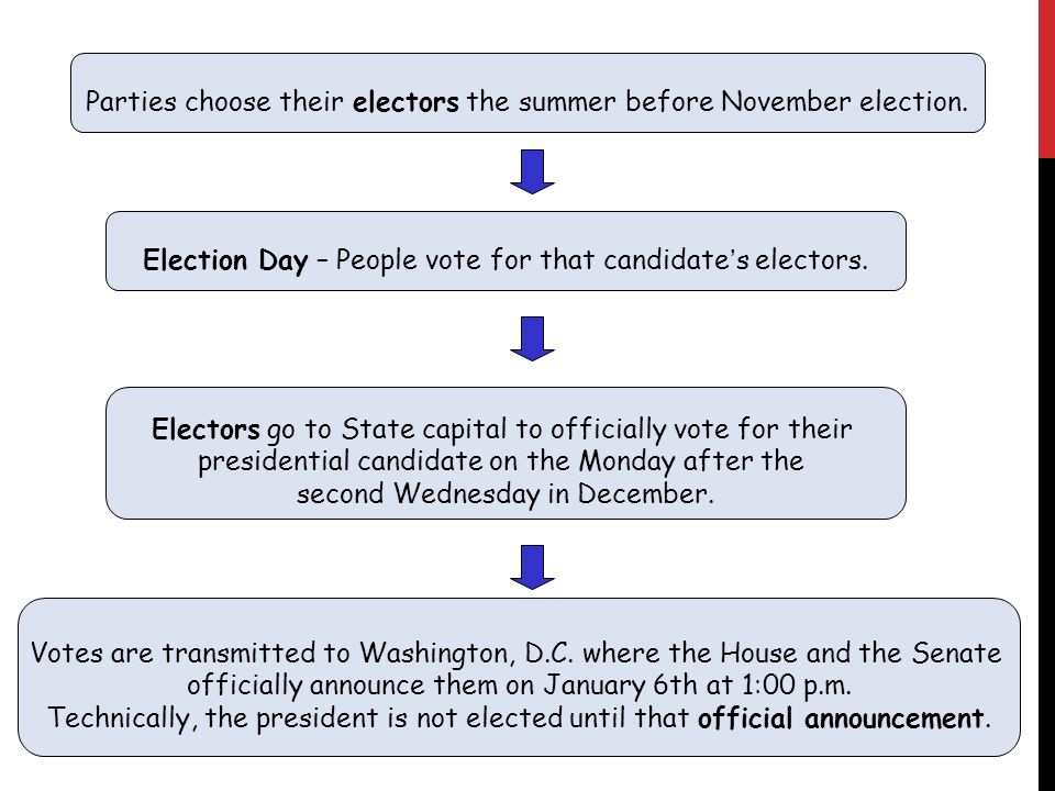 Parties choose their electors the summer before November election.